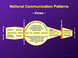 Seeking Negotiation These Diagrams Show How Negotiate Around The World And