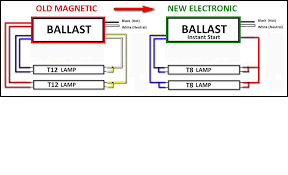 how to wire a 2 l ballast 3 l t8 ballast wiring diagram wiring diagrams