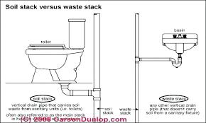 Kitchen Sink Waste Pipe Kitchen Sink Pipes Kitchen Sink Drain Parts Diagram Bathroom Sinks
