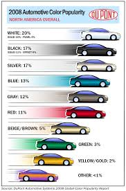 dupont 2008 automotive color popularity report archive car