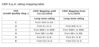 Credit Ratings Table by Crif Rating Agency Receives Dual Mapping From The Eba