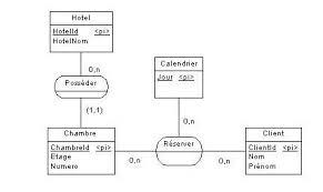 reservation d une chambre mcd aide gestion des réservations d une chaine d hôtels