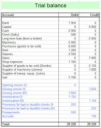 from trial balance to balance sheet