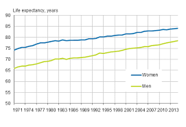life expectancy tables 2016 statistics finland deaths 2015