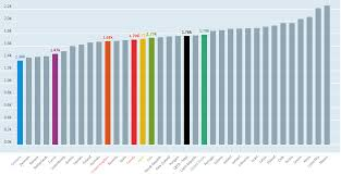 most high tech countries the countries where people work the longest hours world economic