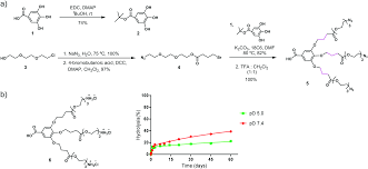 biodegradable peg u2013dendritic block copolymers synthesis and
