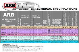 arb ckmta12 on board high performance 12 volt twin air compressor