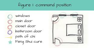 Feng Shui Bed Facing Feng Shui And Bed Placement What Is The Optimal Position For Your