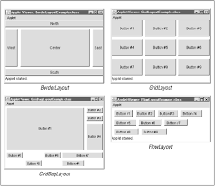 java null layout manager swing layout management java foundation classes