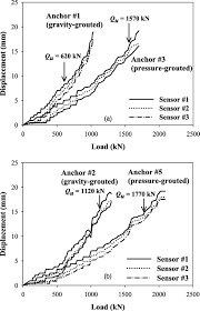 field and laboratory investigation of pullout resistance of steel