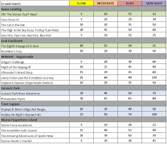 universal orlando ride wait times based on crowd levels including