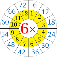 multiplication table up to 30 multiplication table of 6 read and write the table of 6 six
