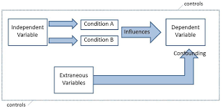 dependent variable independent variable simply psychology