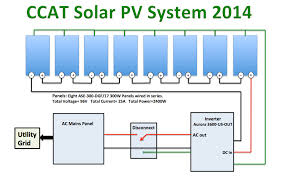 ccat pv system appropedia the sustainability wiki