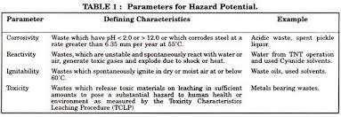 hazardous materials classification table hazardous waste definition and classification industries