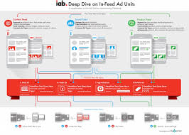 advertising bureau iab releases a overview of in feed ads techcrunch