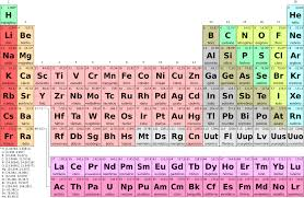 define modern periodic table significance of periodic table the periodic table its story and