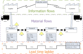 mapping layout perusahaan value stream mapping wikipedia