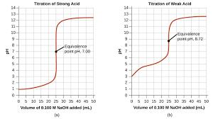 14 7 acid base titrations chemistry