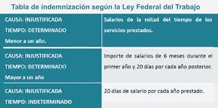 cmo calcular el salario diario integrado con sueldo aprende paso a paso a calcular la liquidación de tus empleos