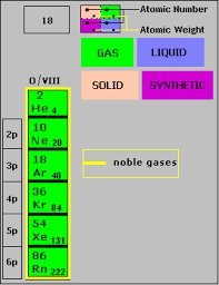 gases on the periodic table chemistry i the periodic table
