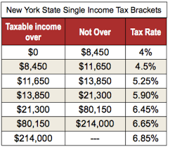 nys tax table math of what business owners receive on 401 k based on state us