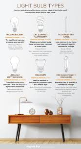 guide to light bulb types angie u0027s list