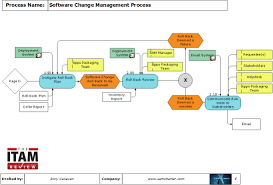 process of the month u software change management process the screen shot e