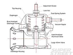 subaru wrx engine diagram blow off valves explained super street magazine