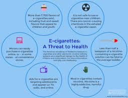 electronic nicotine delivery systems
