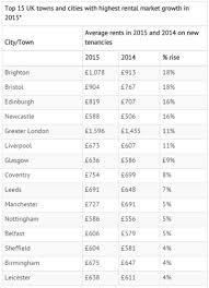 bristol records highest rent rises in uk