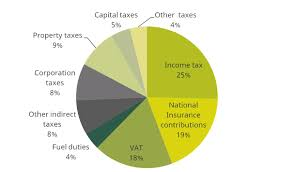 tax revenues where does the money come from and what are the next