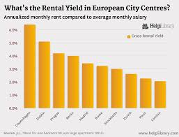 what u0027s the rental yield in european city centres helgi library
