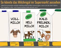 K He U Form Kaufen Kalbfreundliche Milch Aus österreich U2013 Sapiensoup Blog