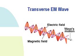 Kentucky how do electromagnetic waves travel images Electromagnetism prove em waves are transverse in nature gif