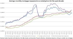 average rent price this chart of mortgage payments versus rental prices shows why