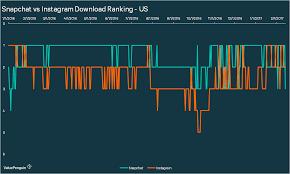 Renovation Kingdom Instagram Snapchat U0027s Download Ranking Declines While Instagram U0027s Rises