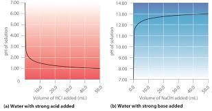acid u2013base titrations