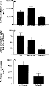 hepatic expression of apolipoprotein e inhibits progression of