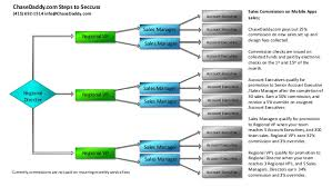 2014 decision tree