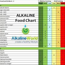 high alkaline foods chart socialmediaworks co