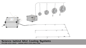 Patio Misting System Diy by High Pressure Misting Systems Mist Cooling Blog