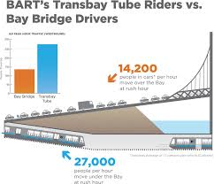 Bart Map And Schedule by Meet The Fleet New Trains Will Showcase Many Environmentally