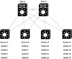lan design network jutsu