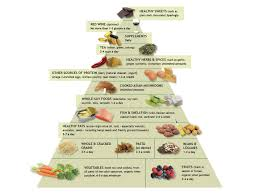 anti inflammatory diet u0026 food pyramid andrew weil m d