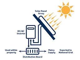 ecotronics solar panel installation for domestic homes ecotronics