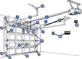 Overhead Garage Door Replacement Parts Impressive 25 Overhead Door Parts Design Decoration Of Garage