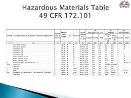 49 cfr hazardous materials table dot general awareness u s department of transportation dot