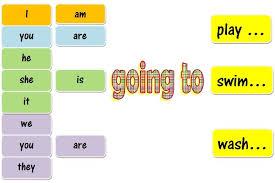 english exercises going to future