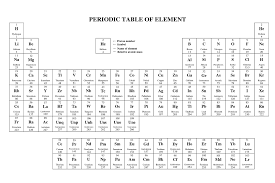 Astatine Periodic Table Print Periodic Table Of Elements Free Activity Shelter